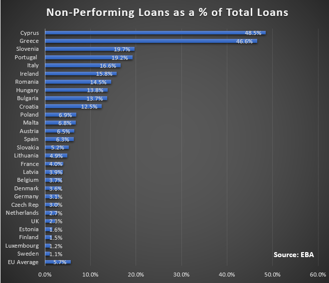 understanding non performing loans in china More chinese banks will securitize non - china encourages more banks to securitize their non-performing loans - china will allow two more banks.